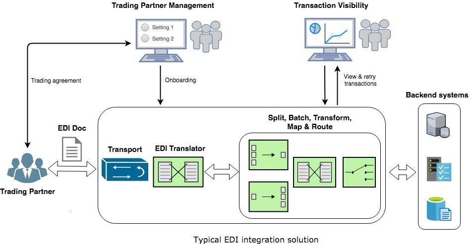 Typical EDI integration solution